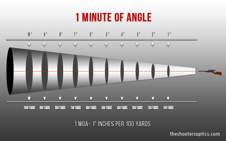 1 Minute of Angle
