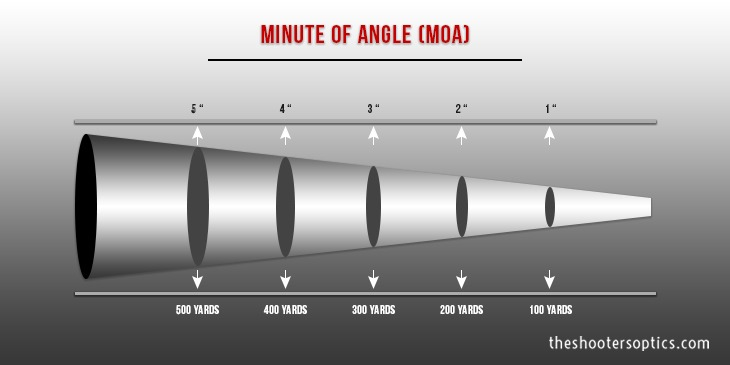 Minute of Angle